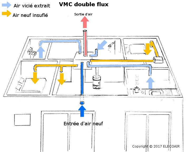 vmc double flux elecoair. Black Bedroom Furniture Sets. Home Design Ideas